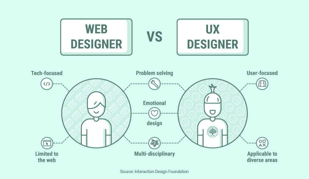 From Web Designer To Ux Designer Changing Careers Shifting Focus Theros