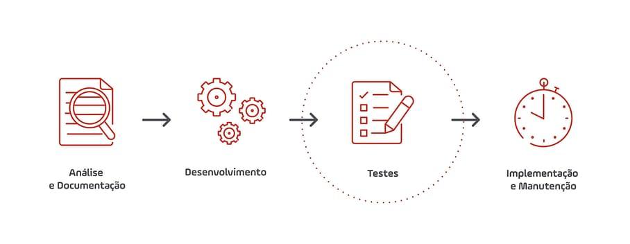 passos para implementar processo RPA