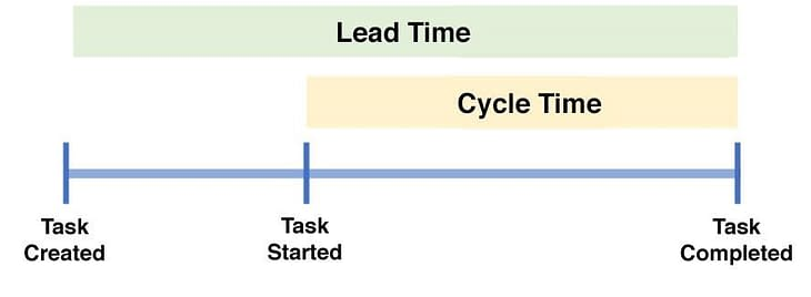 Lead-Time-vs-Cycle-Time