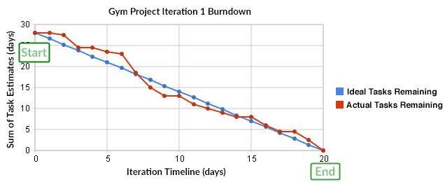 burndown-chart-key-metrics-nearshoring-team
