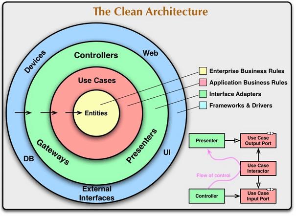 clean-architecture