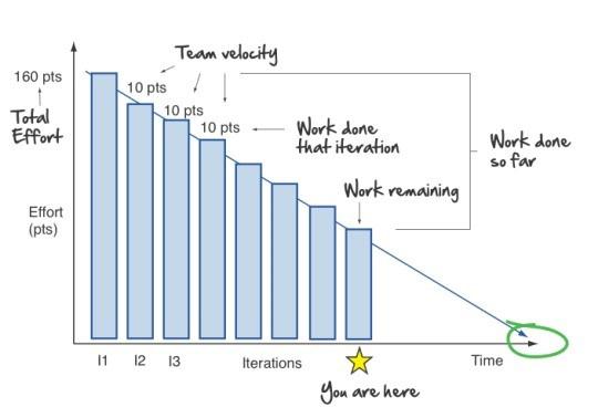 nearshoring-team-velocity-metric