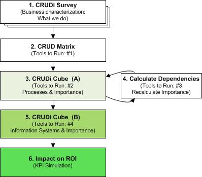 CRUDi_Framework_Diagram